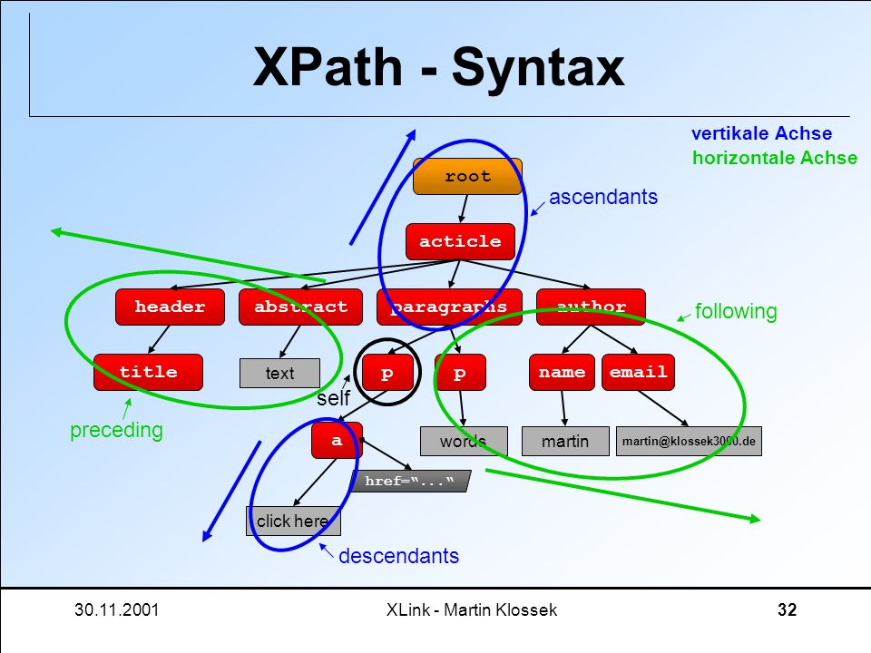 XPath - Syntax ascendants following self preceding descendants
