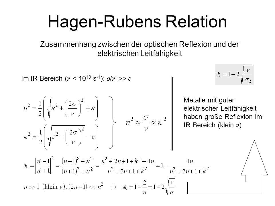 Hagen-Rubens Relation