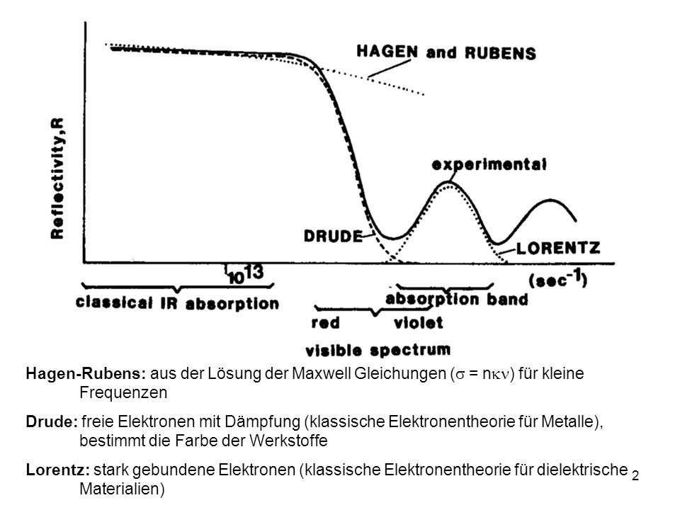 Hagen-Rubens: aus der Lösung der Maxwell Gleichungen ( = n) für kleine Frequenzen