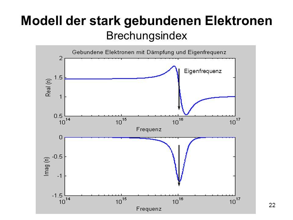 Modell der stark gebundenen Elektronen Brechungsindex