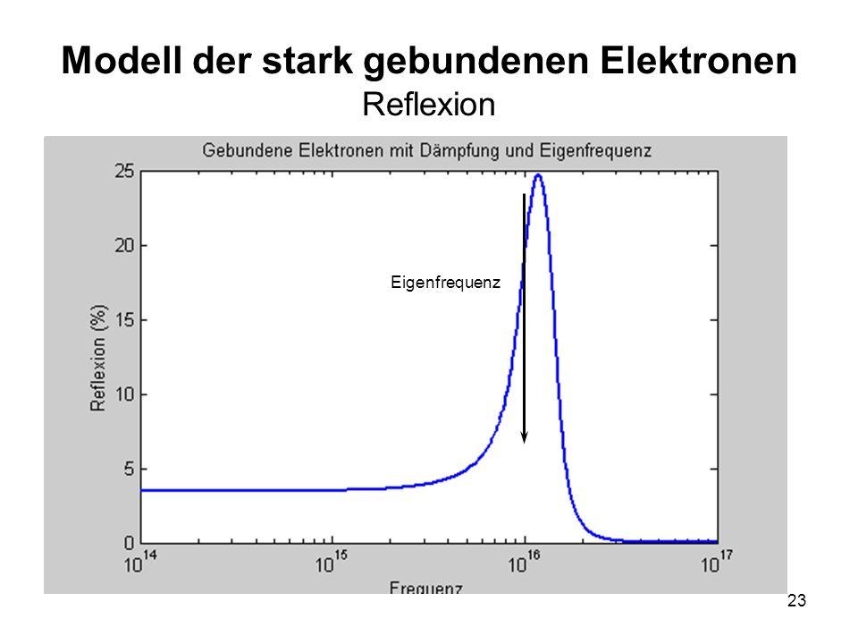 Modell der stark gebundenen Elektronen Reflexion