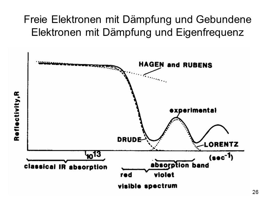 Freie Elektronen mit Dämpfung und Gebundene Elektronen mit Dämpfung und Eigenfrequenz