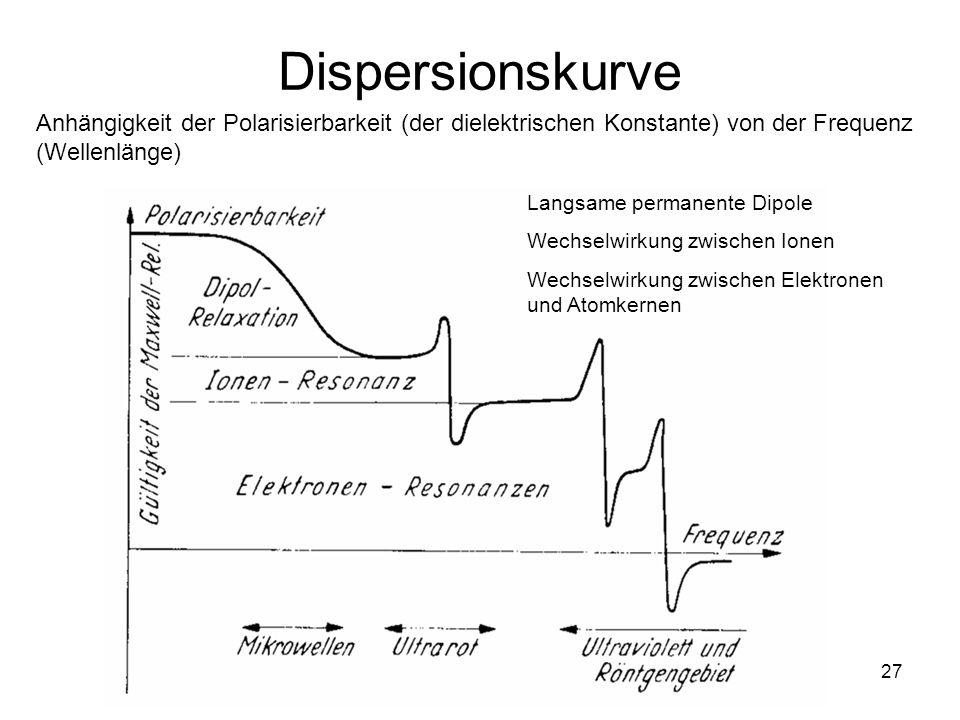 Dispersionskurve Anhängigkeit der Polarisierbarkeit (der dielektrischen Konstante) von der Frequenz (Wellenlänge)