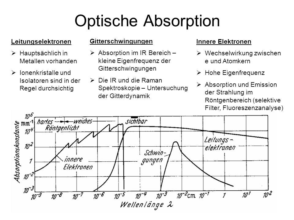 Optische Absorption Leitungselektronen