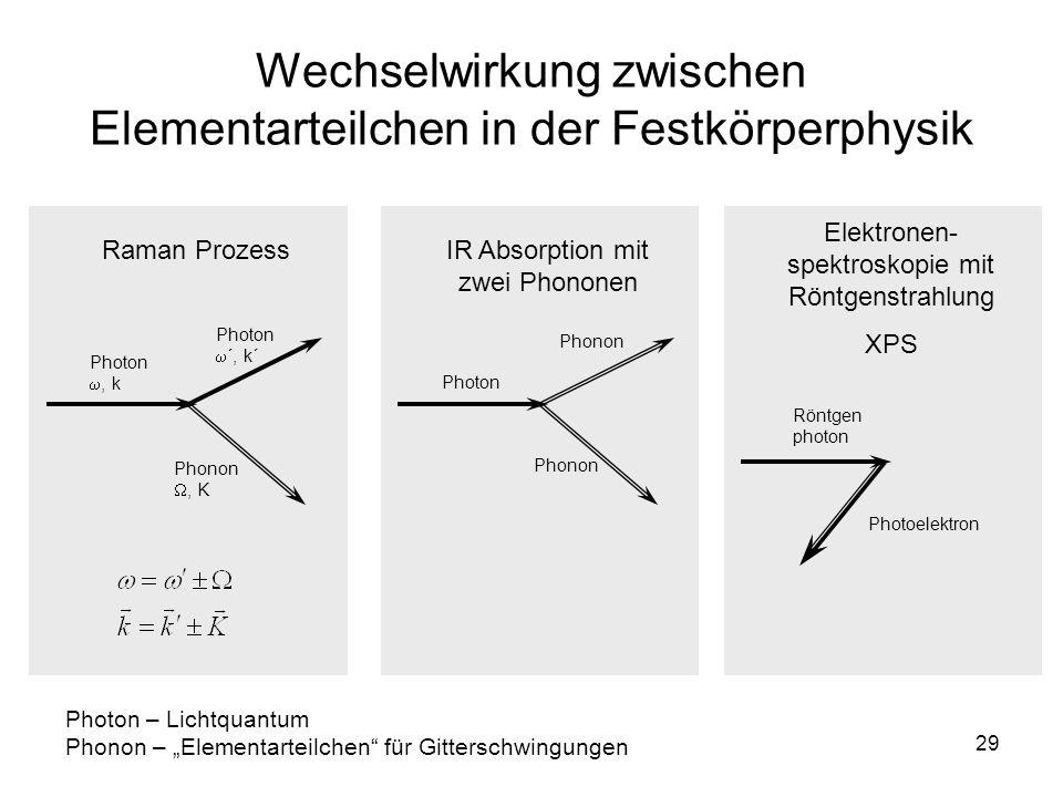 Wechselwirkung zwischen Elementarteilchen in der Festkörperphysik