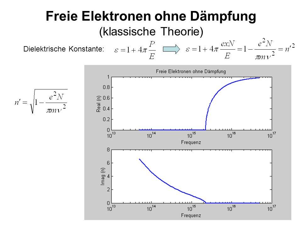 Freie Elektronen ohne Dämpfung (klassische Theorie)