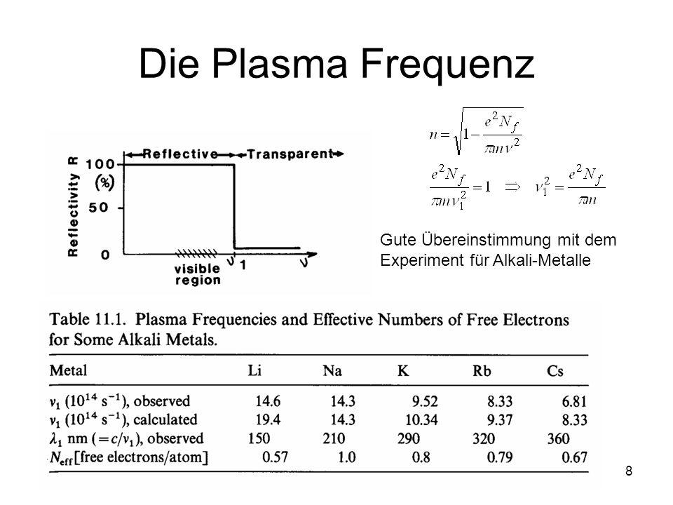 Die Plasma Frequenz Gute Übereinstimmung mit dem Experiment für Alkali-Metalle