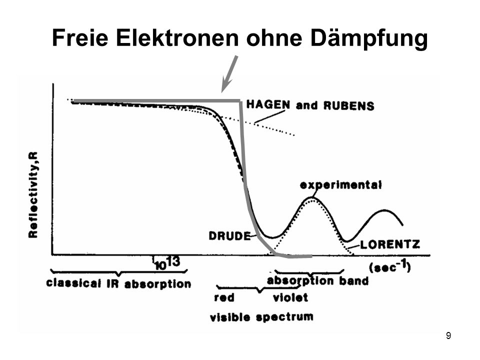 Freie Elektronen ohne Dämpfung