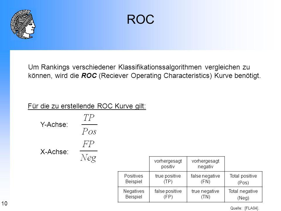 ROC Um Rankings verschiedener Klassifikationssalgorithmen vergleichen zu können, wird die ROC (Reciever Operating Characteristics) Kurve benötigt.