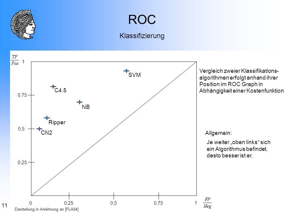 ROC Klassifizierung. 0,25. 0,5. 0,75. 1.