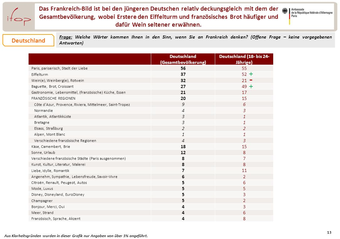 Deutschland (Gesamtbevölkerung) Deutschland (18- bis 24- Jährige)