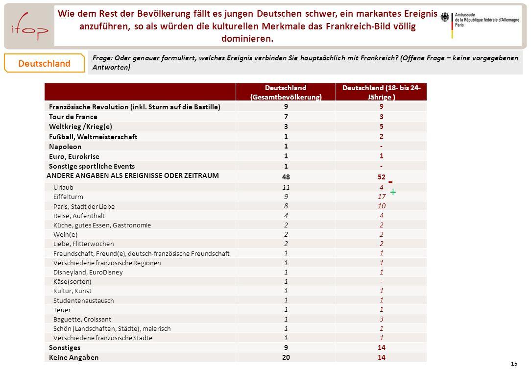 Deutschland (Gesamtbevölkerung) Deutschland (18- bis 24- Jährige )
