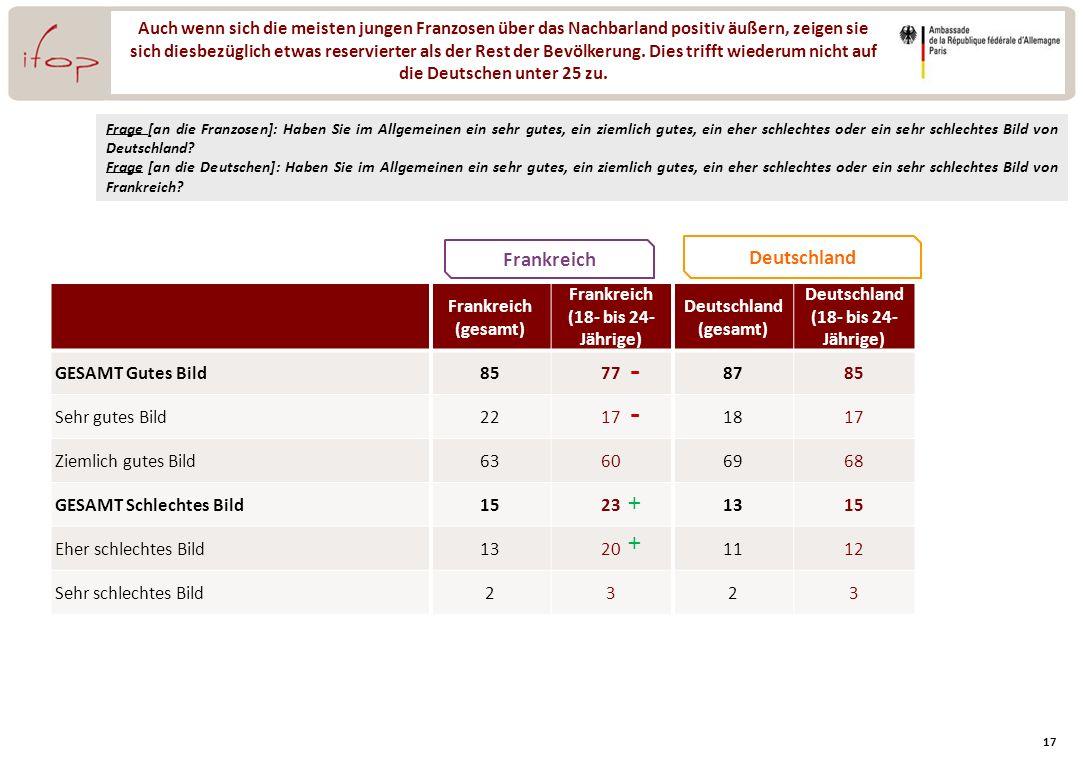 Frankreich (18- bis 24- Jährige) Deutschland (18- bis 24- Jährige)