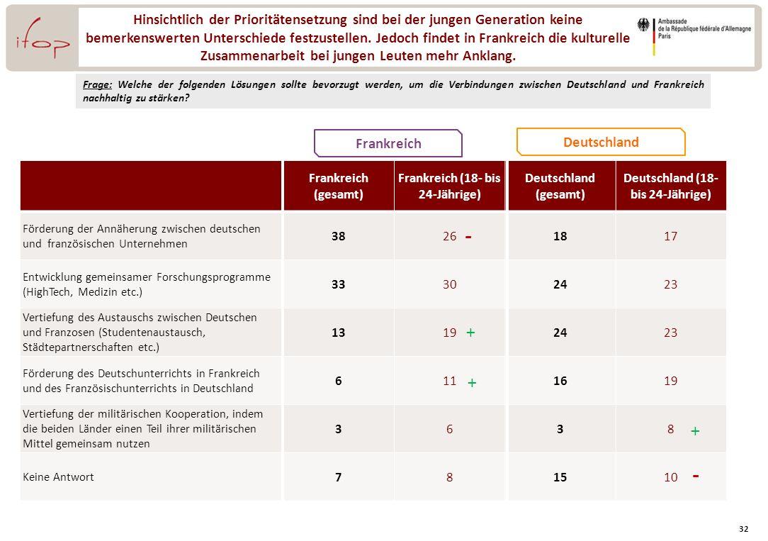 Frankreich (18- bis 24-Jährige) Deutschland (18- bis 24-Jährige)
