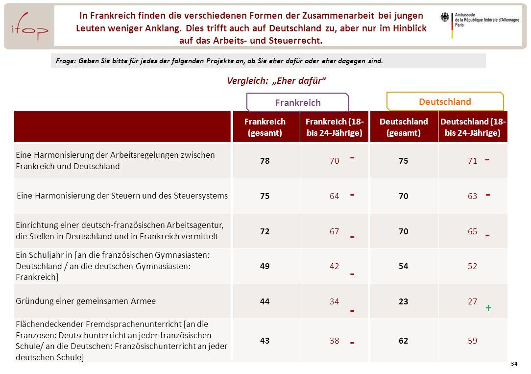 In Frankreich finden die verschiedenen Formen der Zusammenarbeit bei jungen Leuten weniger Anklang. Dies trifft auch auf Deutschland zu, aber nur im Hinblick auf das Arbeits- und Steuerrecht.