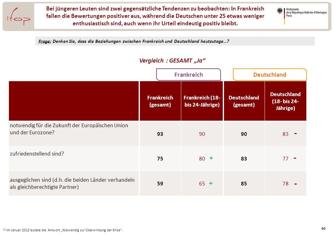 """- - - Vergleich : GESAMT """"Ja Frankreich Deutschland + +"""