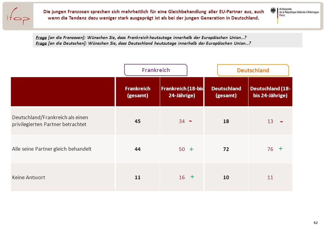 Frankreich (18-bis 24-Jährige) Deutschland (18- bis 24-Jährige)