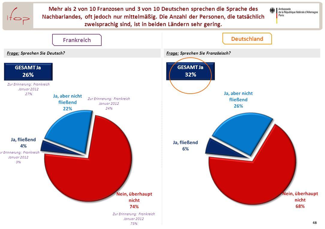 Mehr als 2 von 10 Franzosen und 3 von 10 Deutschen sprechen die Sprache des Nachbarlandes, oft jedoch nur mittelmäßig. Die Anzahl der Personen, die tatsächlich zweisprachig sind, ist in beiden Ländern sehr gering.