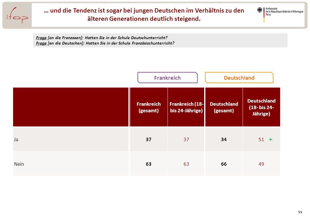 Frankreich (18- bis 24-Jährige) Deutschland (18- bis 24- Jährige)