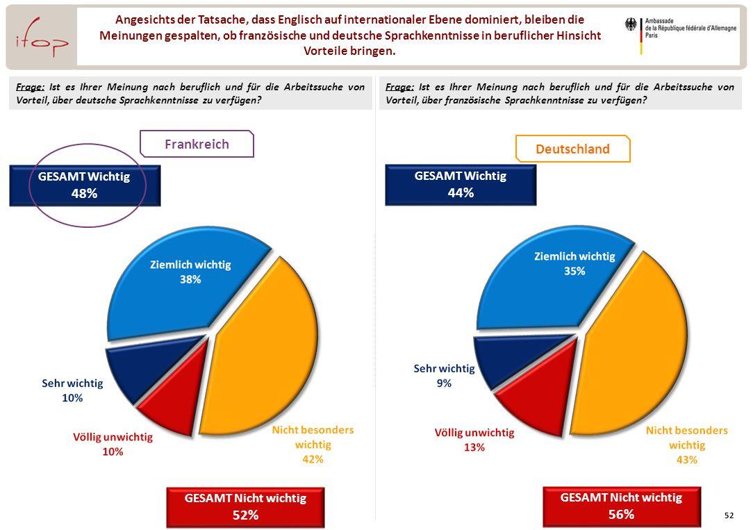 Frankreich Deutschland 48% 44% 52% 56%