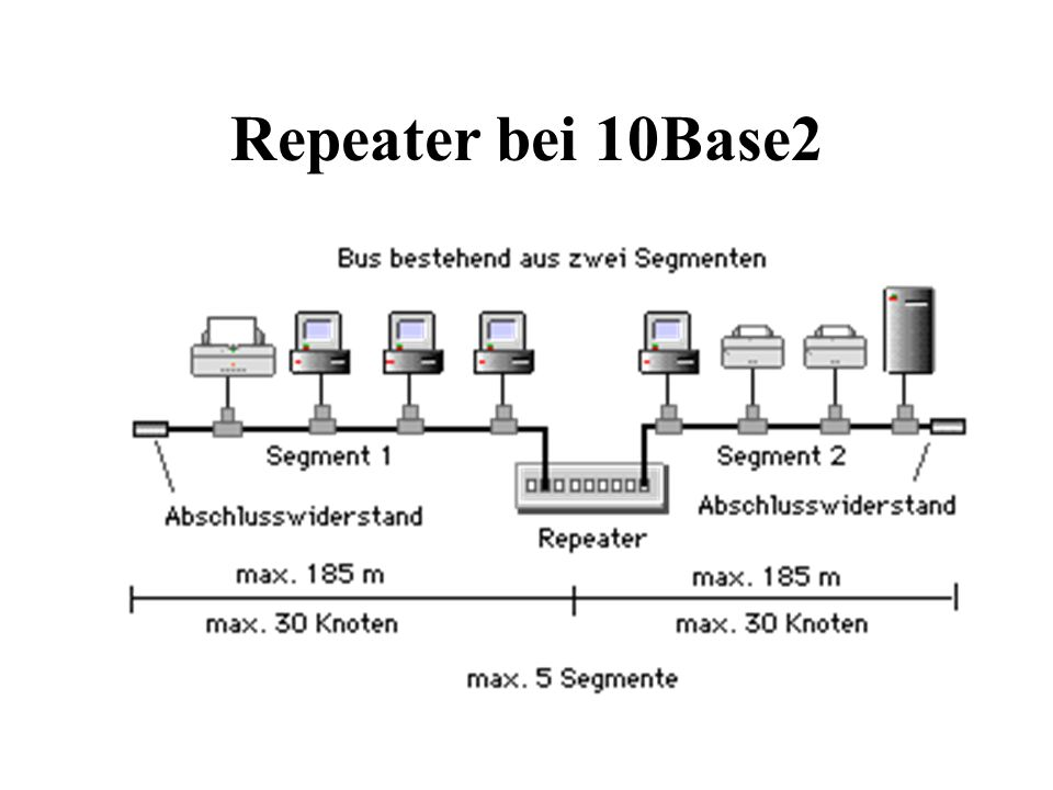 Repeater bei 10Base2