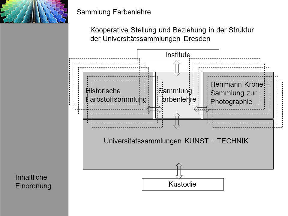 Sammlung Farbenlehre Kooperative Stellung und Beziehung in der Struktur der Universitätssammlungen Dresden.