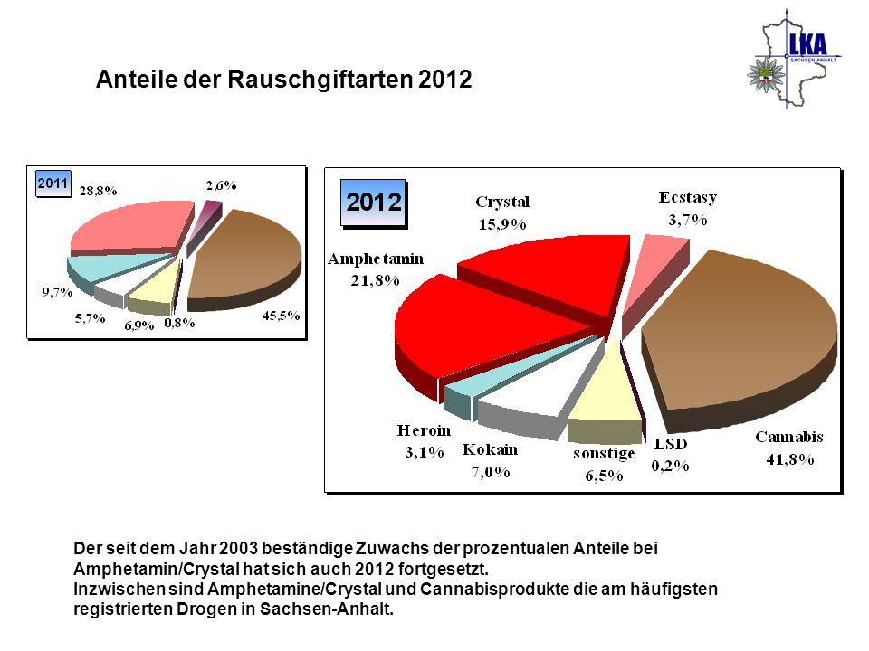 Anteile der Rauschgiftarten 2012