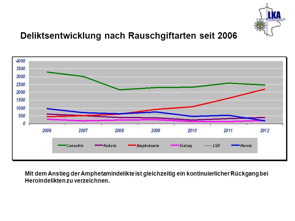 Deliktsentwicklung nach Rauschgiftarten seit 2006