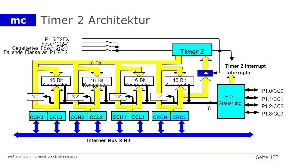 Timer 2 Architektur Timer 2 P1.5/T2EX Fosc/12(24)