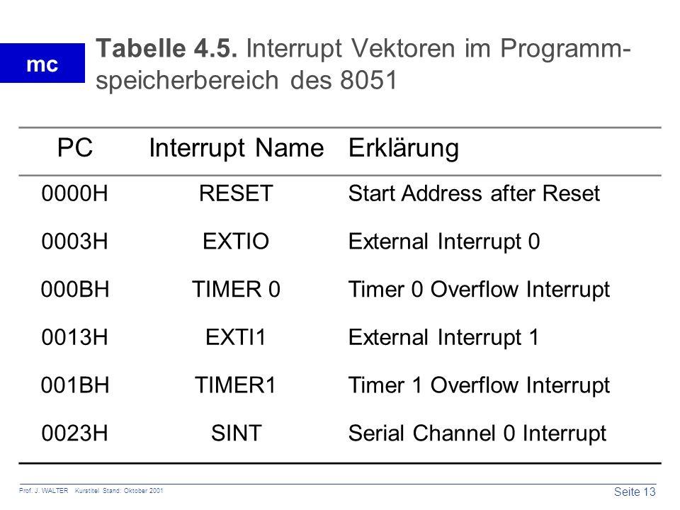 Tabelle 4.5. Interrupt Vektoren im Programm- speicherbereich des 8051