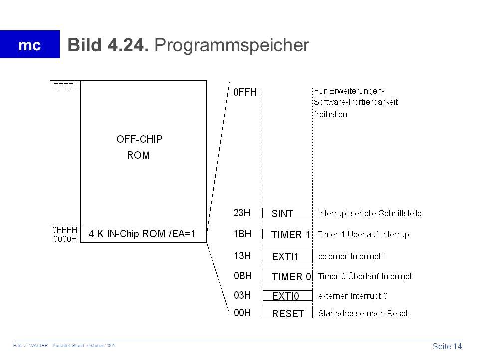 Bild 4.24. Programmspeicher