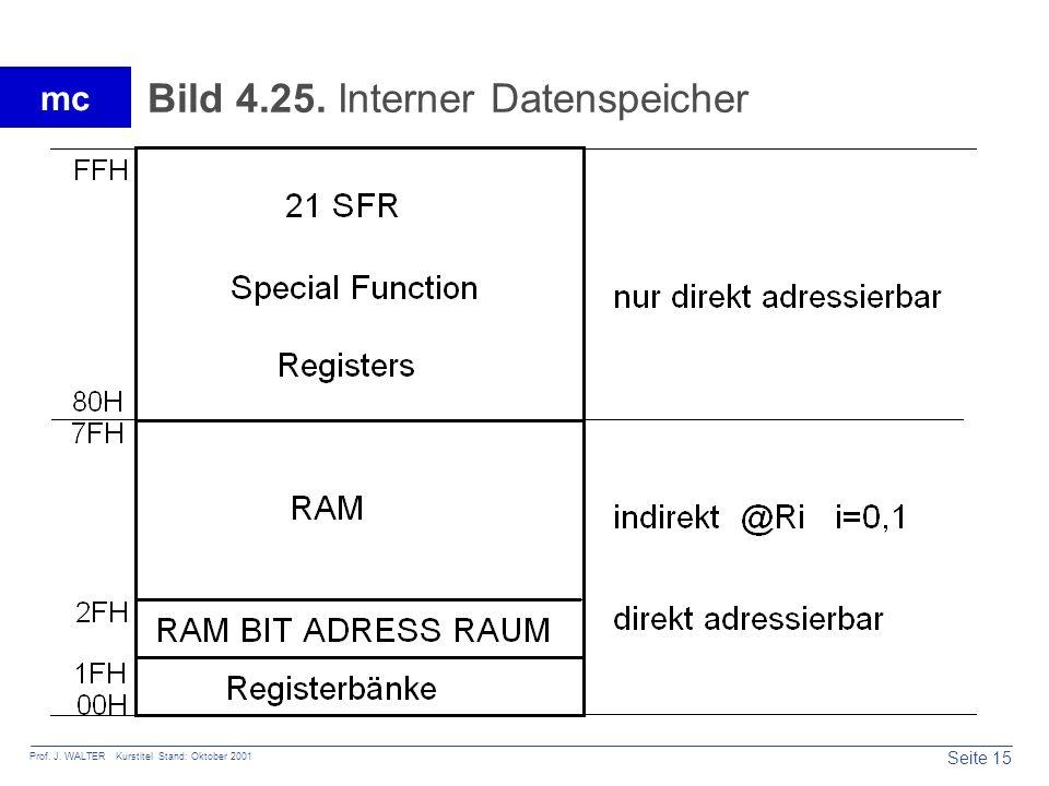 Bild 4.25. Interner Datenspeicher