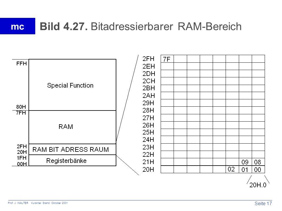 Bild 4.27. Bitadressierbarer RAM-Bereich
