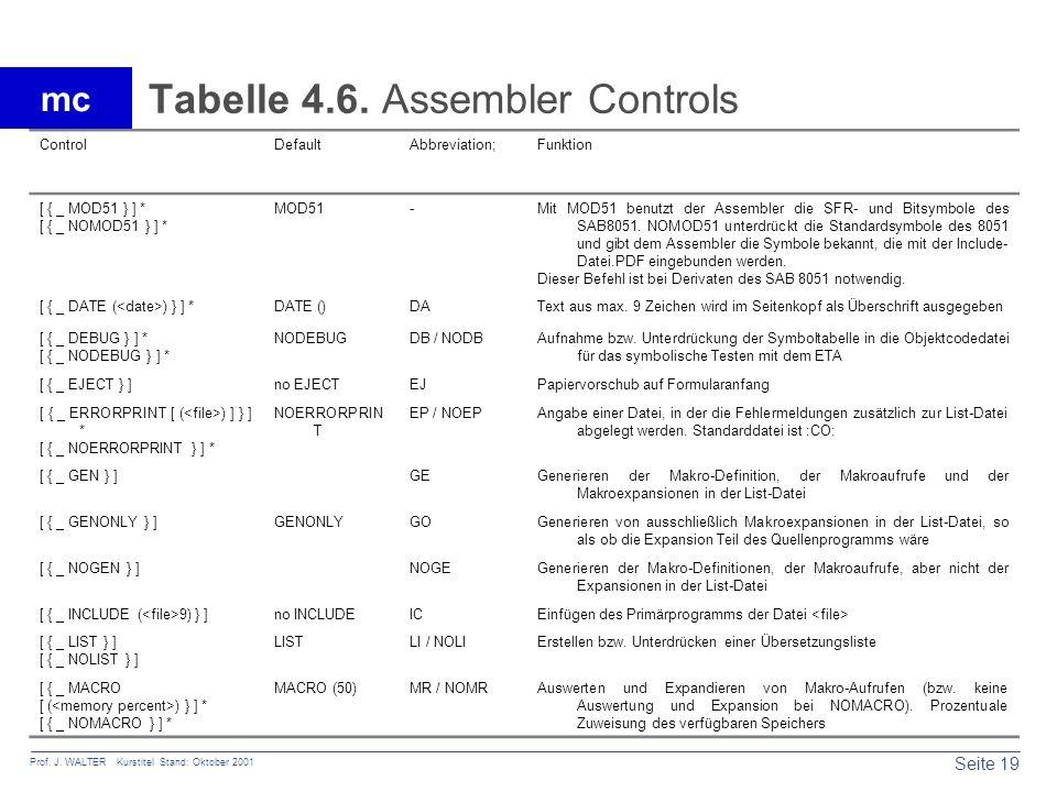 Tabelle 4.6. Assembler Controls