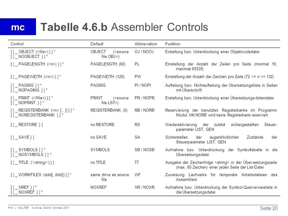 Tabelle 4.6.b Assembler Controls