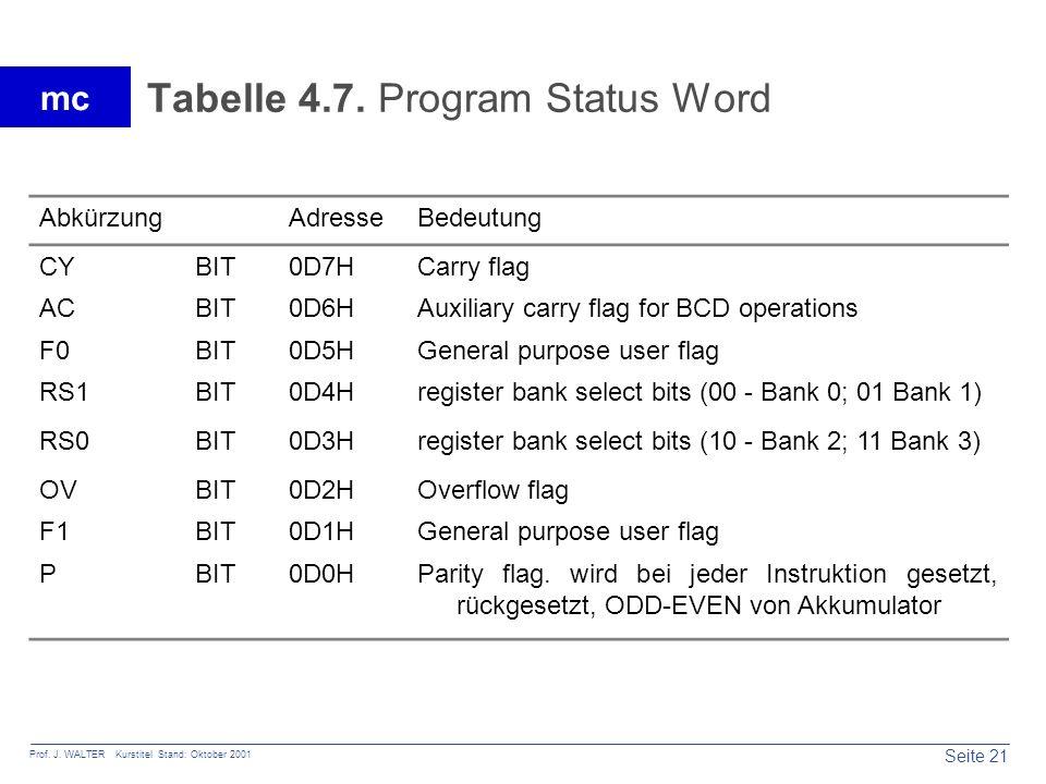 Tabelle 4.7. Program Status Word