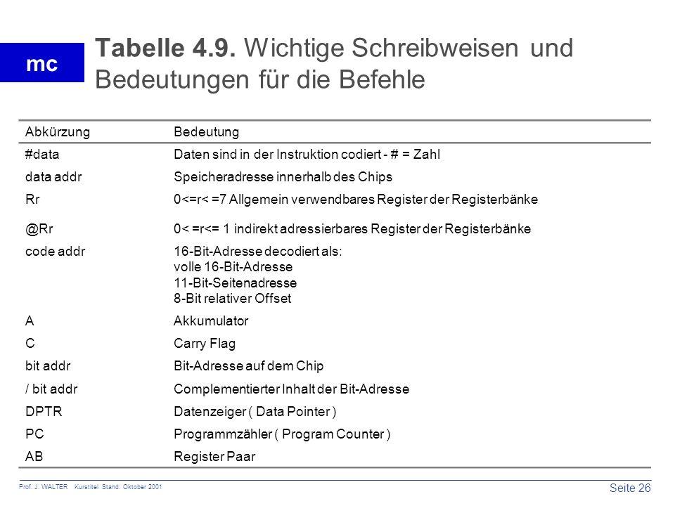 Tabelle 4.9. Wichtige Schreibweisen und Bedeutungen für die Befehle