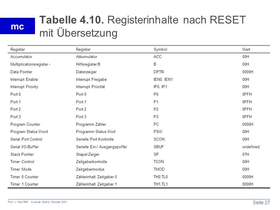 Tabelle 4.10. Registerinhalte nach RESET mit Übersetzung