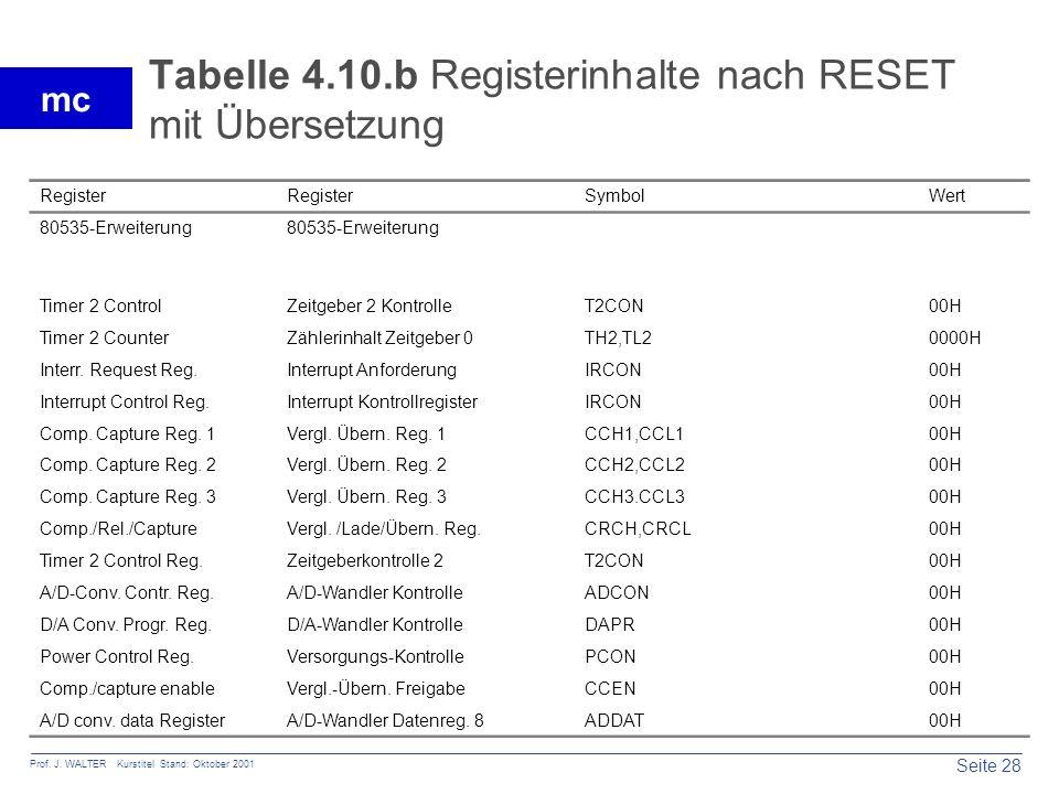 Tabelle 4.10.b Registerinhalte nach RESET mit Übersetzung