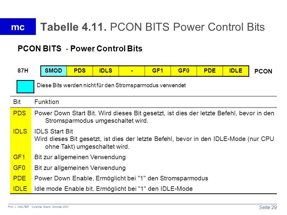 Tabelle 4.11. PCON BITS Power Control Bits