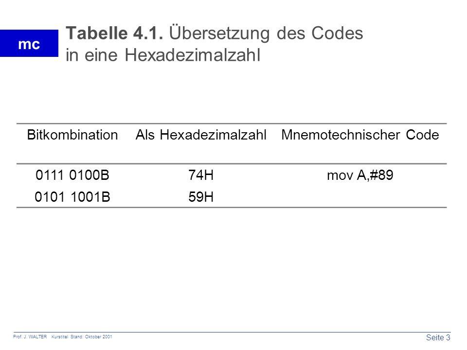 Tabelle 4.1. Übersetzung des Codes in eine Hexadezimalzahl