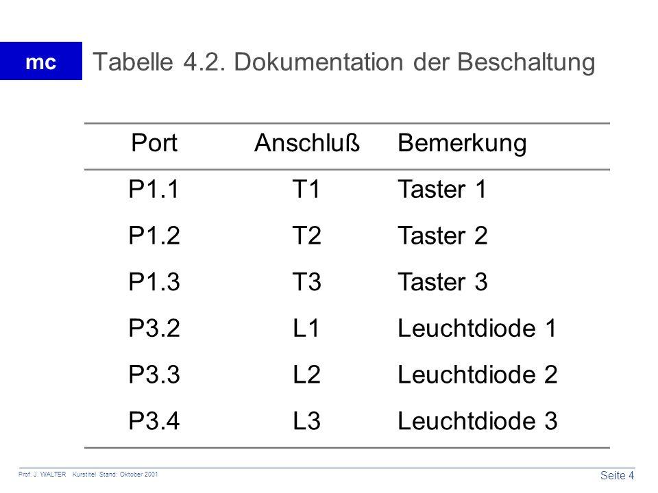 Tabelle 4.2. Dokumentation der Beschaltung