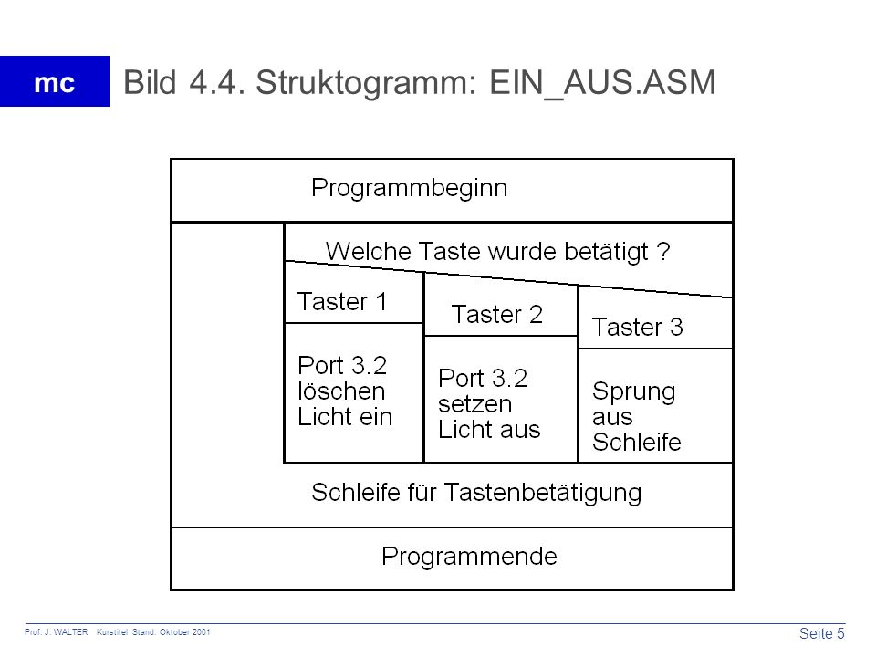 Bild 4.4. Struktogramm: EIN_AUS.ASM