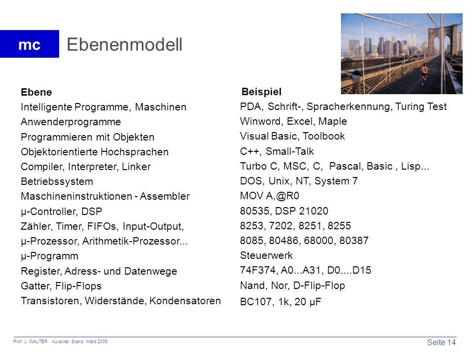 Ebenenmodell Ebene Beispiel Intelligente Programme, Maschinen