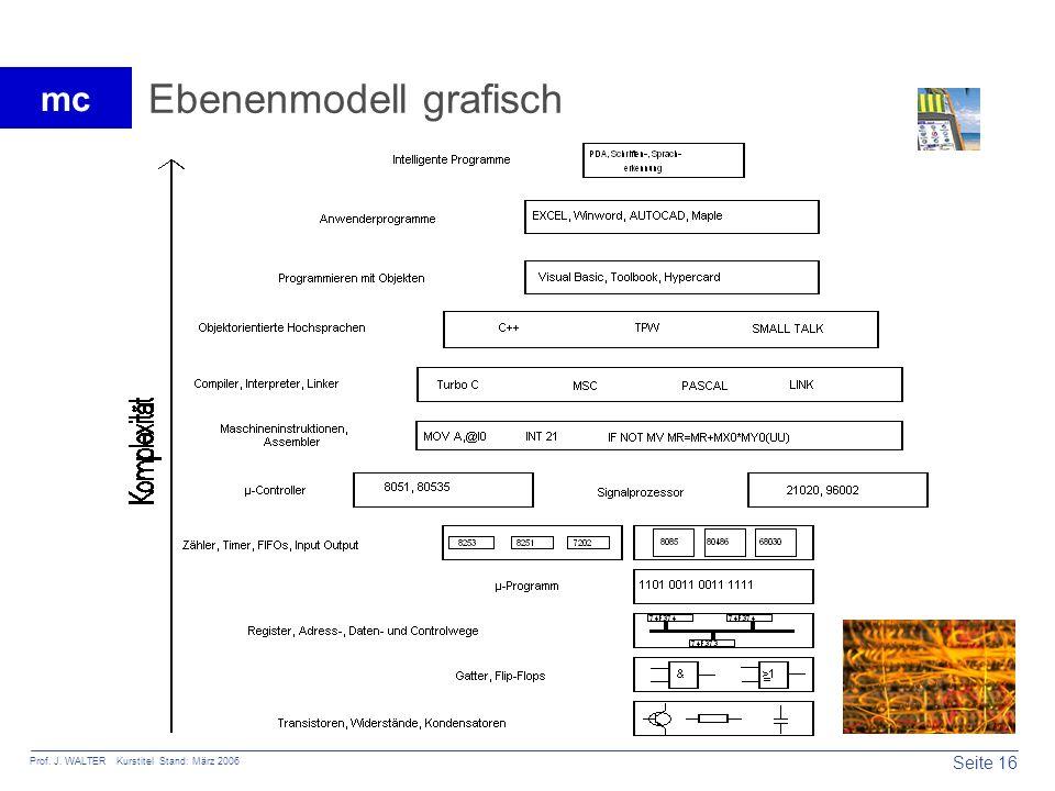 Ebenenmodell grafisch