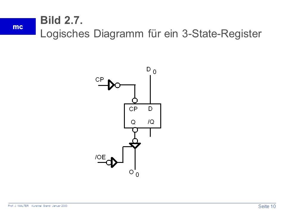 Bild 2.7. Logisches Diagramm für ein 3-State-Register