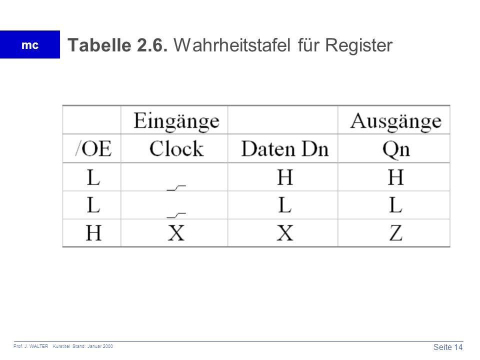 Tabelle 2.6. Wahrheitstafel für Register
