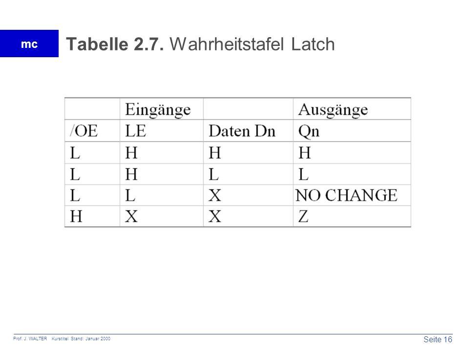 Tabelle 2.7. Wahrheitstafel Latch
