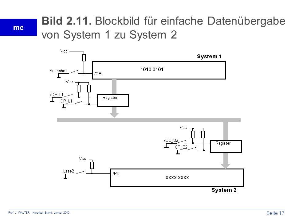 Bild 2.11. Blockbild für einfache Datenübergabe von System 1 zu System 2