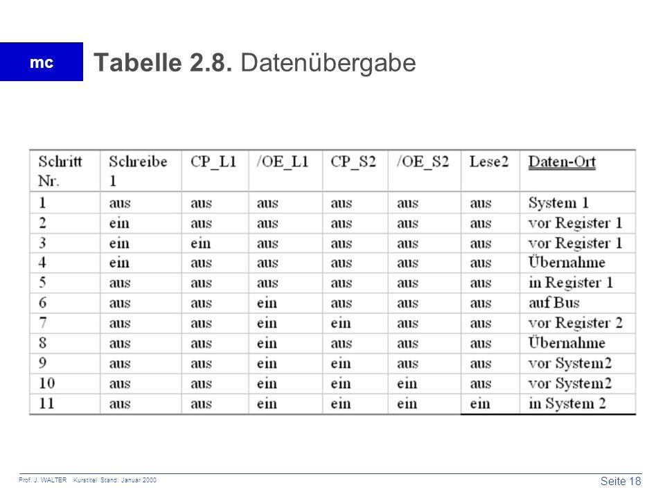 Tabelle 2.8. Datenübergabe